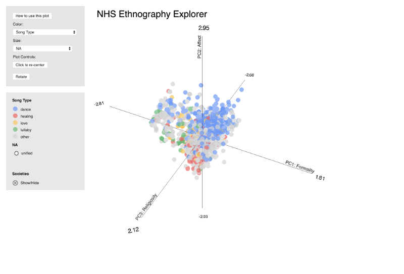Ethnography Plot
